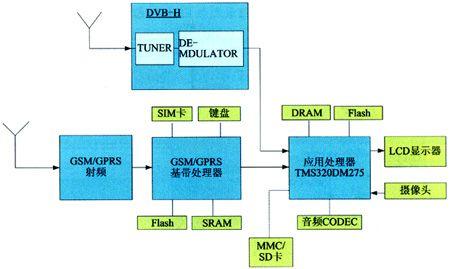 基于DVB-H移动数字电视手机方案设计及其测试