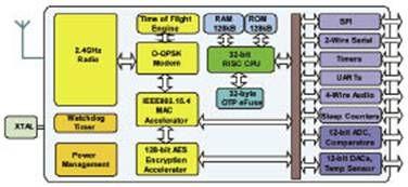 基于JN5148-001:手持医疗保健设备开发方案