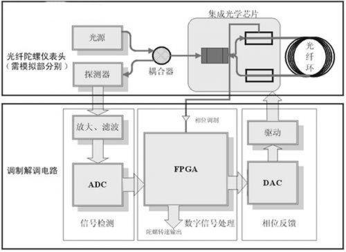 基于FPGA的光纤陀螺仪模拟表头及其测试系统