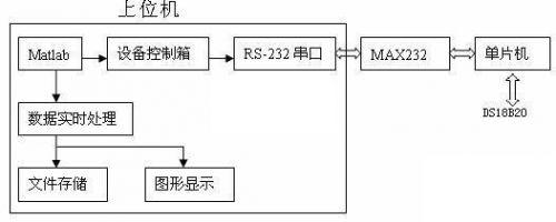 图1 系统结构图