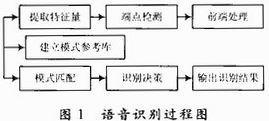 基于ATMEGAl28的语音识别系统设计
