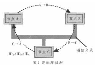OSEK/VDX直接网络管理一致测试方法设计