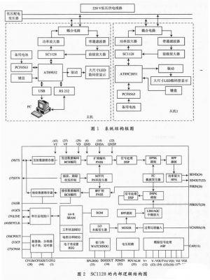 主机系统单片机采用atmel公司的at89s52作为控制芯片,增加rs 232或usb