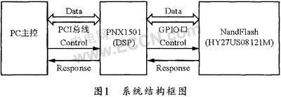 基于DSP PNX1501的NandFlash在线烧录系统