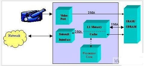 嵌入式程序中的指令数据存储及读取设计