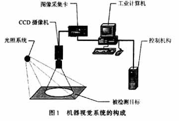 基于集成DSP的视频处理卡在机器视觉中的应用