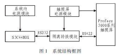 基于Memory-link的人机交互系统可靠性设计