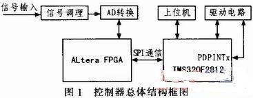 基于DSP+FPGA的磁铁电源控制器的设计