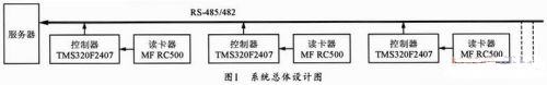 基于DSP的非接触IC卡控制系统的设计