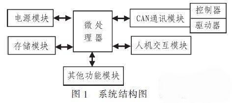 基于CAN总线的嵌入式汽车电子故障检测系统