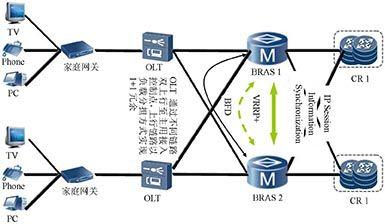 基于超宽带网络的未来互联网技术