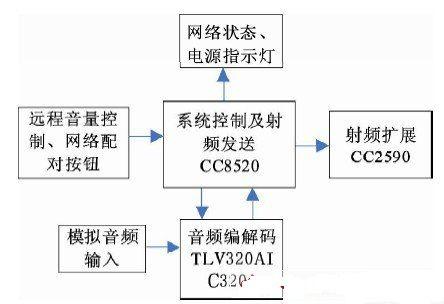 基于CC8520嵌入式无线音频传输系统方案