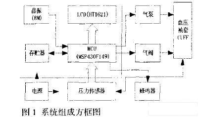 基于MSP430的高性能便携型电子血压计设计