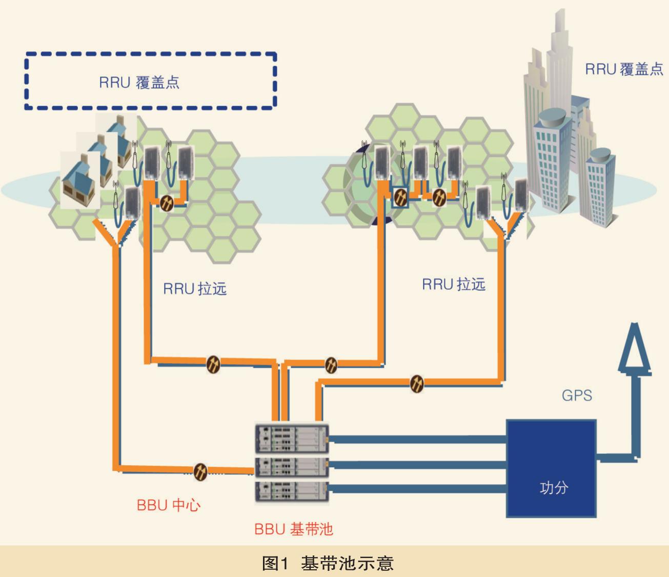传统网络结构图