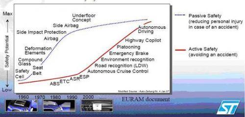 汽车主动安全系统技术架构
