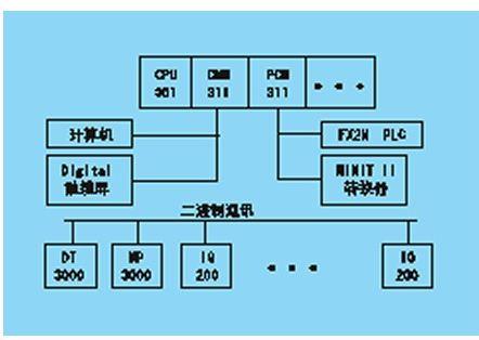 BASIC在PLC控制系统中的应用