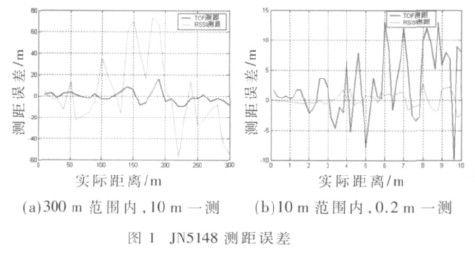基于无线传感器网络的公交车载节点定位算法研究