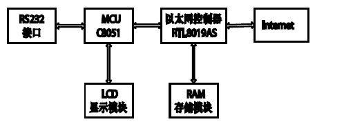 MCS-51单片机嵌入式Internet技术研究