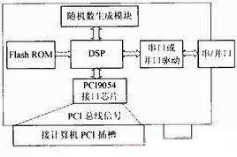 基于DSP的PC加密卡没计方案