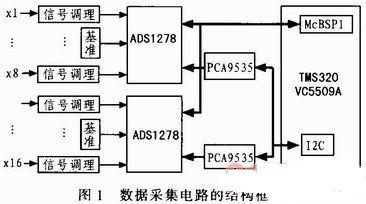 基于DSP的16通道声发射同步数据采集电路设计
