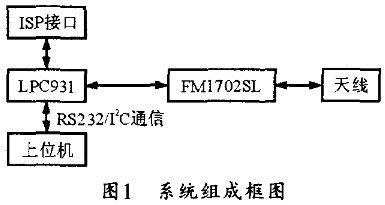 基于FM1702的非接触式读写模块设计