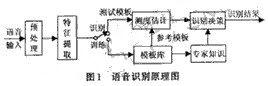 基于定点DSP处理芯片的语音信号识别