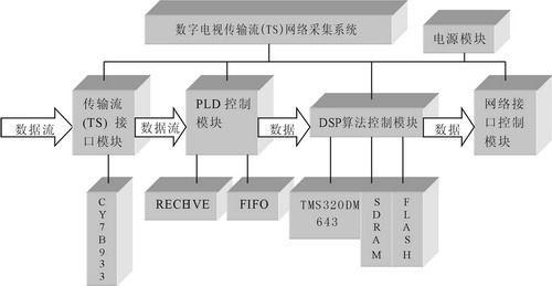 基于DSP/BIOS的数字电视传输流网络采集系统设计