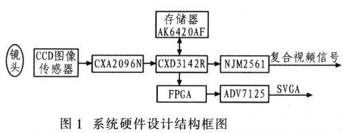 基于DSP的视频监控系统的硬件设计