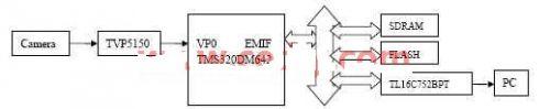 TMS320DM642在机器视觉中的应用研究