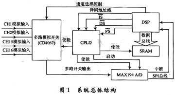 基于DSP与CPLD的多通道数据采集系统