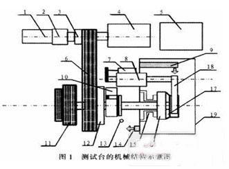 基于PLC的变速器同步器测试系统