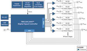 基于TMS320F28044数字电源设计