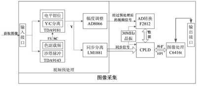 基于TMS320F2812的视频图像采集系统的设计