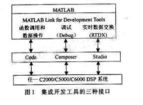 基于Matlab的DSP系统级的设计方法