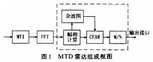 一种基于DSP的并行信号处理系统的设计