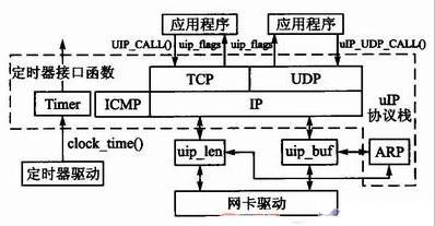 基于微型TCP/IP协议与AJAX的动态Web服务器设计
