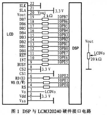 基于DSP的液晶显示器接口设计及控制实现