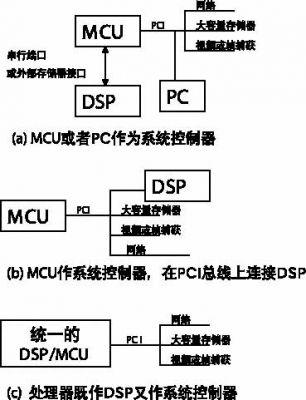 基于PCI的单板计算机应用中起到系统控制器作用的实现方法