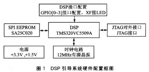 高密度SPI EEPROM——SA25C020的DSP引导