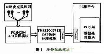 麦克风阵列信号采集系统的设计