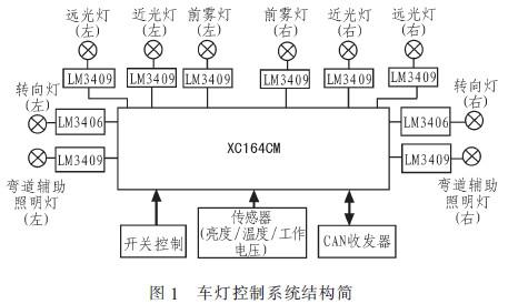 基于XC164CM的车灯控制系统的设计与实现
