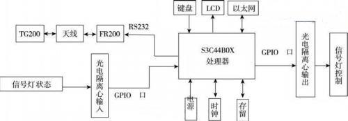 一种基于RFID的智能交通控制设计