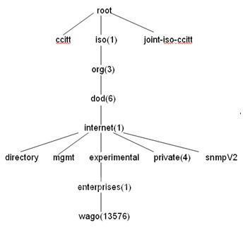 管理信息库是一个树形结构,snmp协议消息通过遍历snmp mib树形目录中