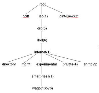 图1 wago-mib对象识别树结构图
