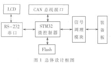 基于STM32单片机的火控系统信号采集测试