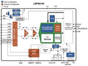 LMP90100内部结构