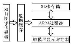 基于STM32的嵌入式双目图像采集系统设计