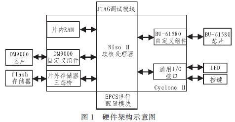 基于LXI总线的1553B通讯模块设计与开发