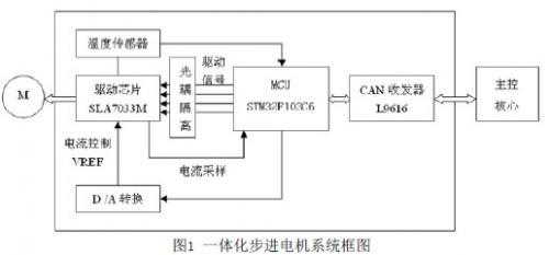 基于CAN总线的一体化步进电机驱动器的设计与实现