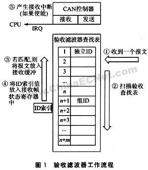 LPC2000系列32位ARM微控制器内嵌的CAN总线验收滤波器应用
